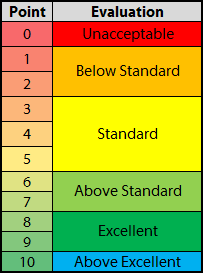 technical evaluation scale